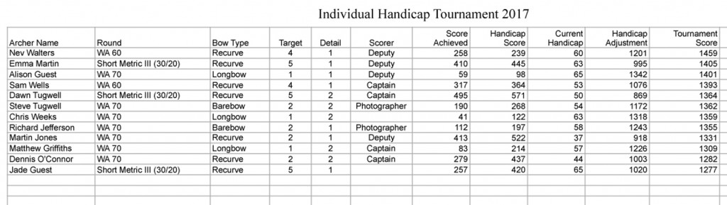 Club Tournament 2017 Results
